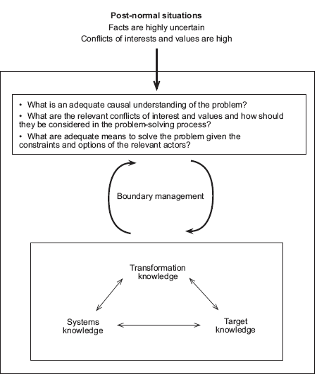 management research problem